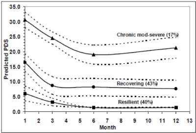 Figure 1 Data from Whiplash Injured Participants
