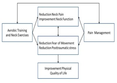 Figure 1 Hypothesis of the Intervention Effect