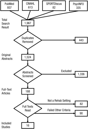 Figure 1 Search and Inclusion Flow Diagram