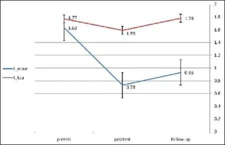 Figure 2 CONSORT Diagram Depicting Flow of Study Participants