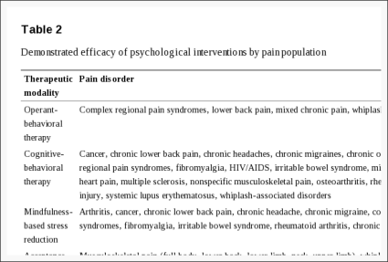 Table 2 Demonstrated Efficacy of Psychological Interventions