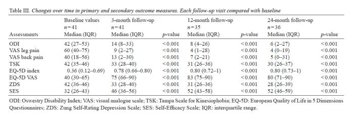 Tabella 3 cambia nel tempo nelle misure di esito primarie e secondarie