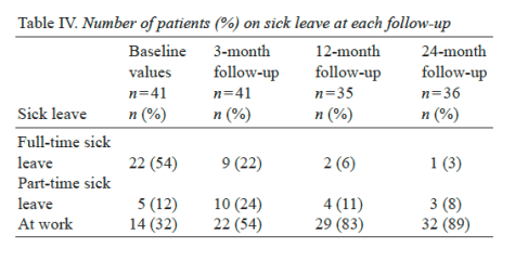Table 4 Number of Patients on Sick Leave at Each Follow Up