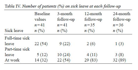 Tabella Numero 4 di pazienti in congedo per malattia a ogni follow-up