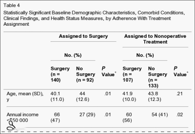 Table 4 Statistically Significant Baseline Demographics
