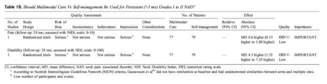 Table 10 Multimodal Care vs Self-Management