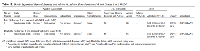 Table 15 General Exercise and Advice vs Advice Alone