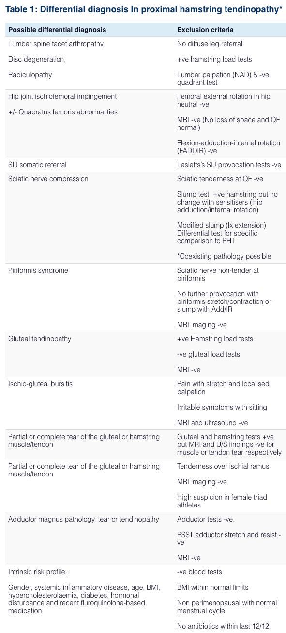 Дифференциальная диагностика проксимальной боли в бедре