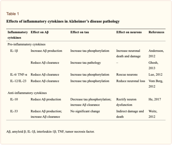 Table 1 Effects of Inflammatory Cytokines in AD | El Paso, TX Chiropractor