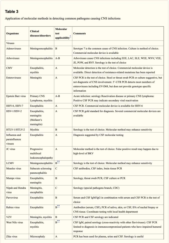 Tabella 3 Metodi molecolari per la rilevazione di infezioni del SNC 1   Chiropratico El Paso, TX