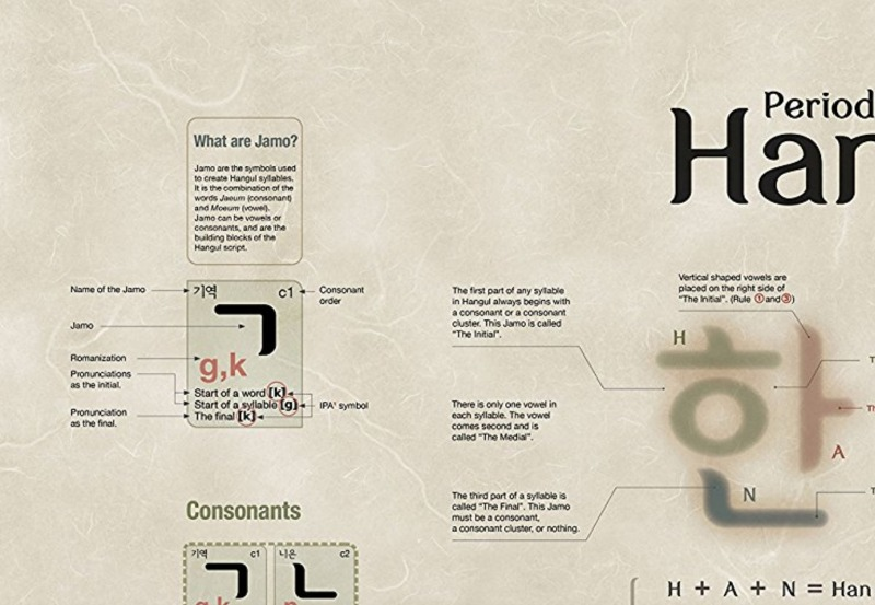 Periodic table of hangul 1 2 drama milk korean alphabet poster periodic table of hangul by about letters urtaz Image collections