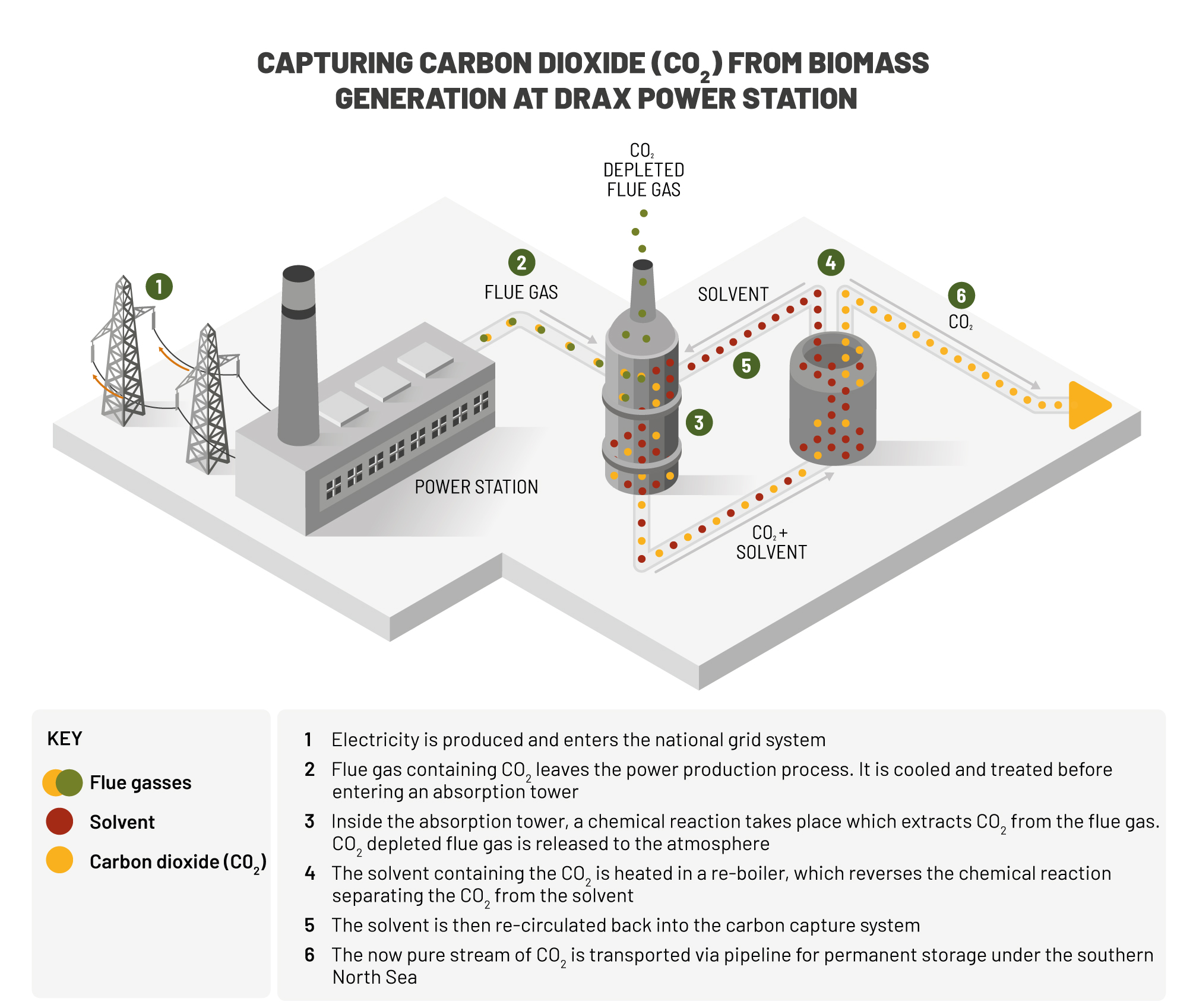 Bioenergy with carbon capture use and storage (BECCS) and negative emissions - Drax