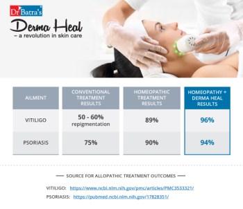 Dr Batra's Launches Derma Heal