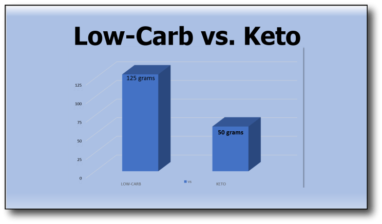 Honey on a Low-Carb Diet- low-carb_vs_keto