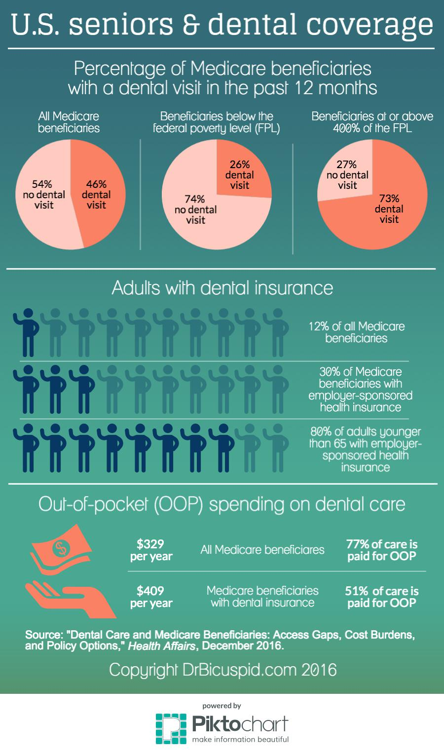 Infographic U S Seniors Lack Dental Coverage