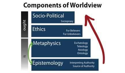 The Interconnectedness of Philosophy, Theology, and Worldview