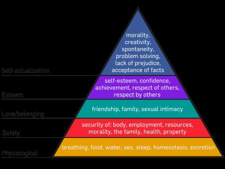 Maslow's Hierarchy of Needs and Motivation