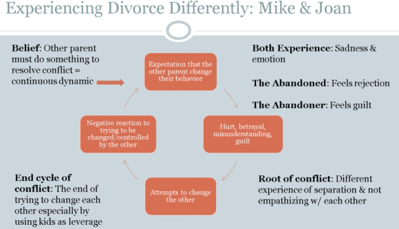 Coping Differently to Divorce