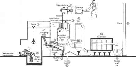 Description of Operation of MSW Incinerator