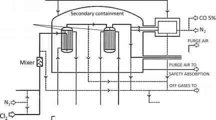 Replacement of Hazardous Chemicals the Case of DMC
