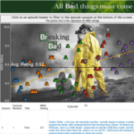 Breaking Bad – Good Data