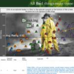 Breaking Bad – Good Data