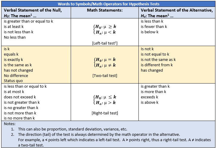 Statistical Tests — When to use Which ?