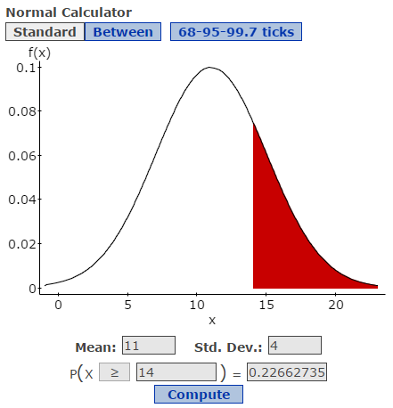 StatCrunch normal calculator image