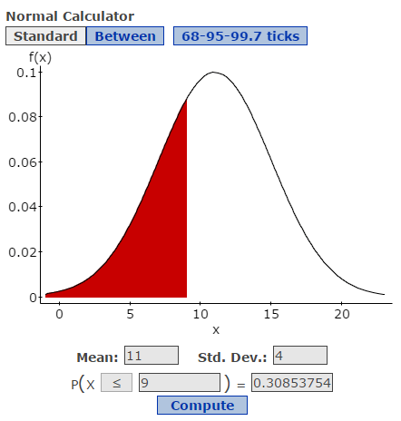 Image of StatCrunch normal calculator showing a p of 30.9%.