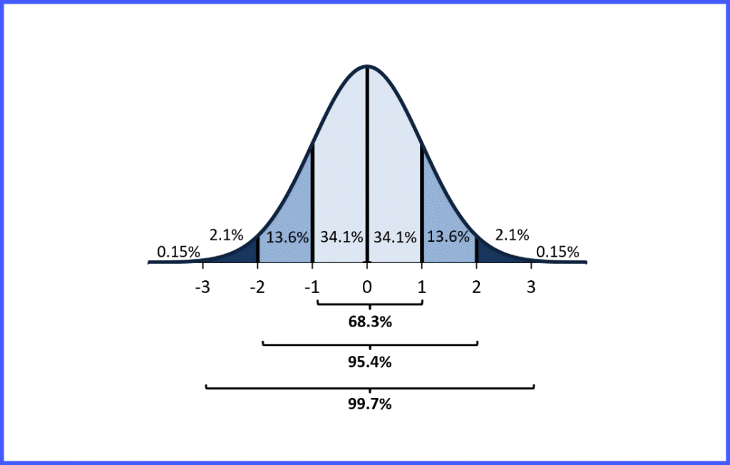 Empirical Rule and z-score Probability – Dawn Wright, Ph.D.