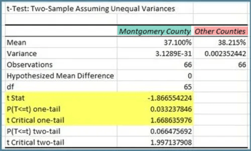 Excel T-test output
