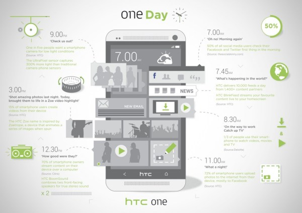 HTC-One_infographic_FINAL