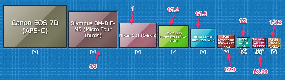 Sensor_Size_Comparison 4