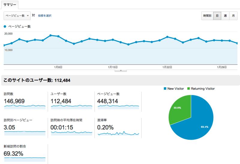 ユーザー_サマリー_-_Google_Analytics-4