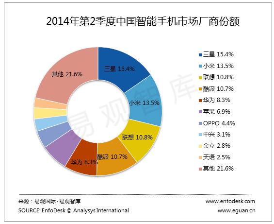 考察分析:中国のスマートフォン市場は、国内メーカーが主導的な地位を占める安定させることが期待されているのパターン_-_考察シンクタンク