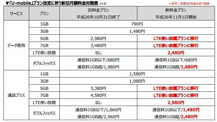 11月1日より通信速度制限なしの「LTE使い放題プラン」を開始_-_ユーモバイル