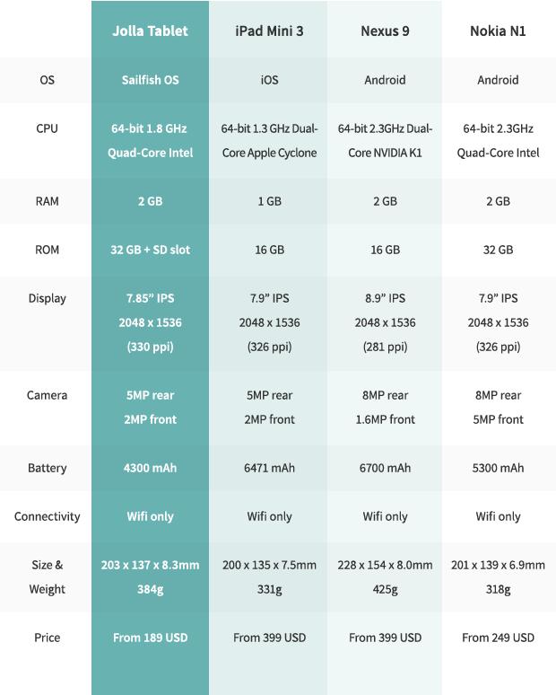 20141118091830-comparison-table
