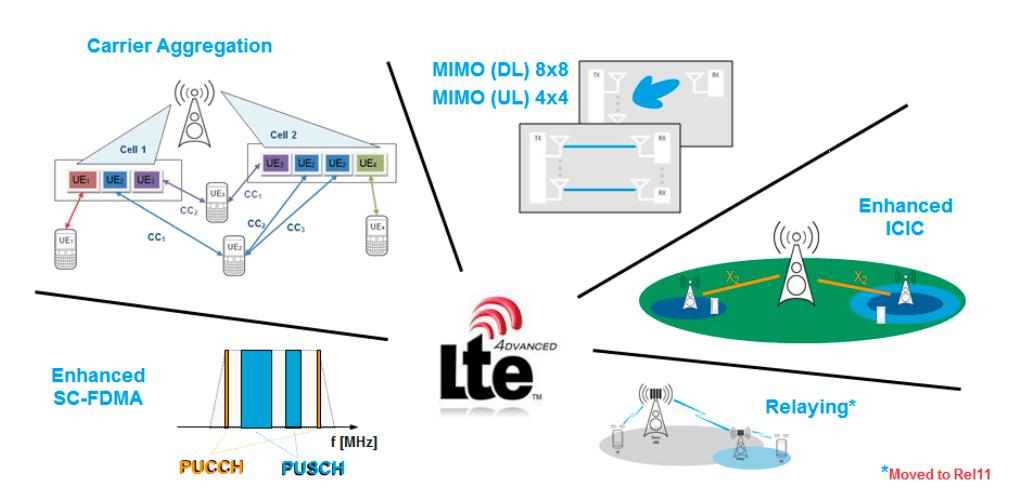 cdn_rohde-schwarz_com_pws_dl_downloads_dl_application_application_notes_1ma169_1MA169_3e_LTE-Advanced_technology_pdf