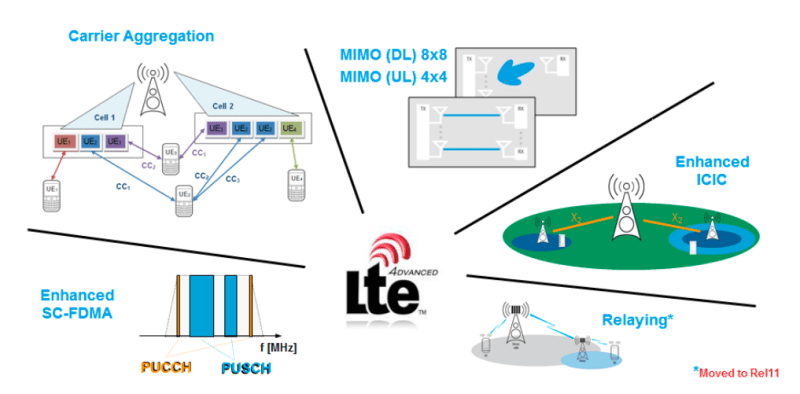 cdn_rohde-schwarz_com_pws_dl_downloads_dl_application_application_notes_1ma169_1MA169_3e_LTE-Advanced_technology_pdf