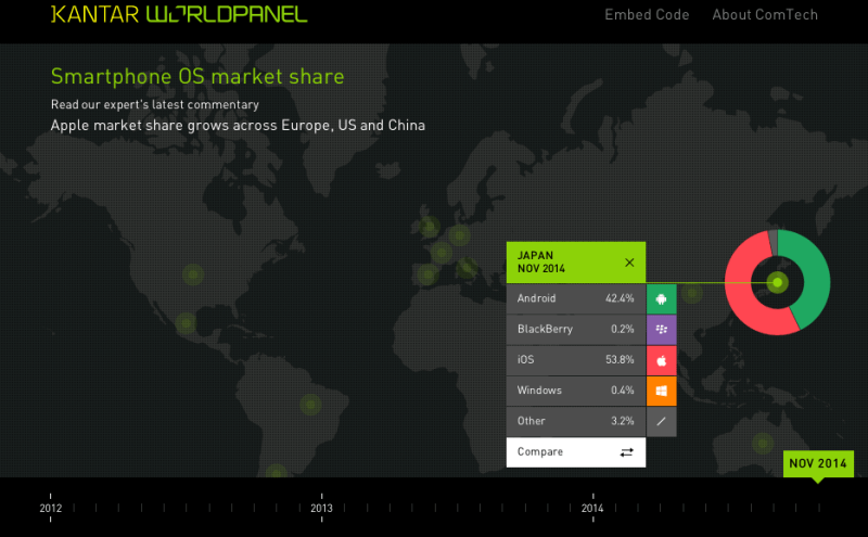 Smartphone_OS_market_share_–_Kantar_Worldpanel_ComTech 2