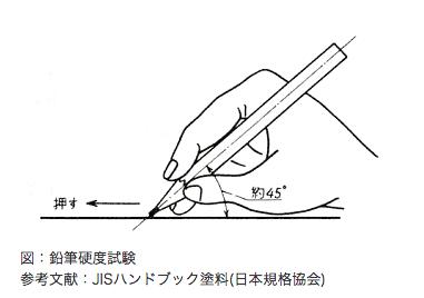鉛筆硬度試験 図は(株)ワカヤマより