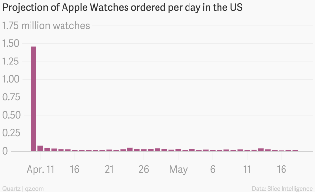 projection_of_apple_watches_ordered_per_day_in_the_us_watches_chartbuilder-3