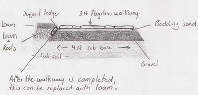 walkway sub base materials