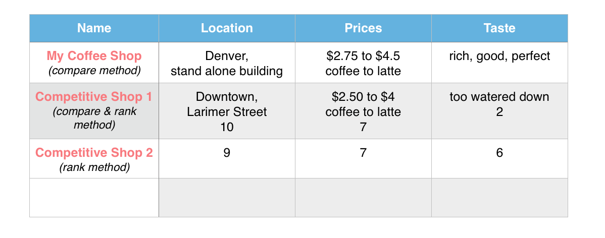 Coffee Shop Business Plan: Competitive Analysis - Dream a Latte