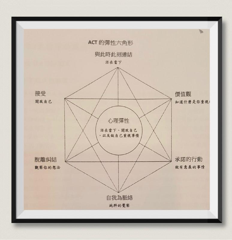14-心理治療(11-12) - Dreamer 夢想家