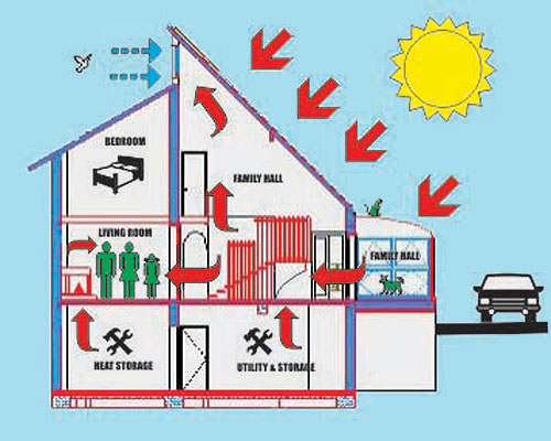 National Home Plans Passive Solar Home Plans Affordable Green