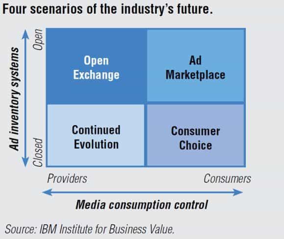 Four scenarios of the industry's future