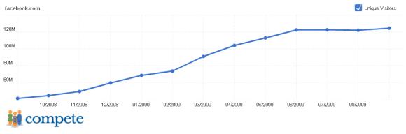 Facebook growth 2009