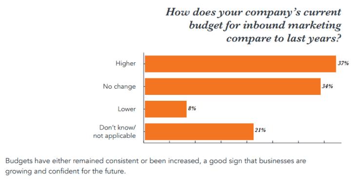 inbound marketing budgets