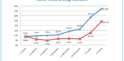 social media strategy indicators